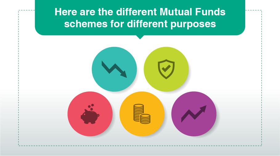 Other than asset class, how else can one classify mutual funds schemes?
